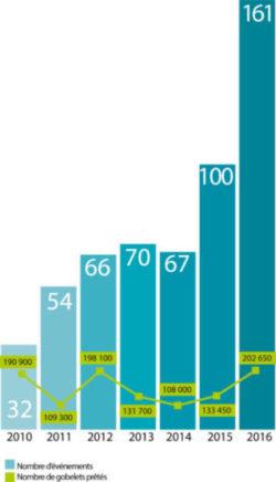 graphique représentant les gobelets prêtés par Trivalis